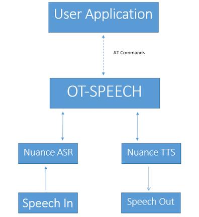 ot-speech